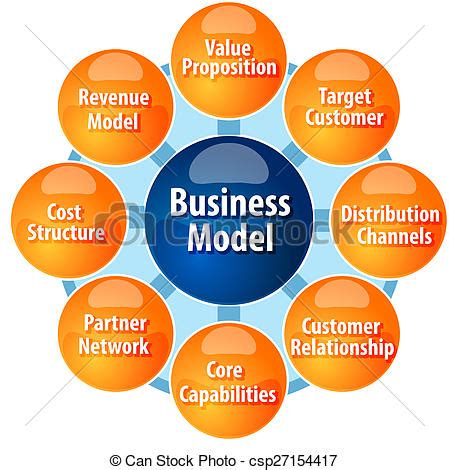 How to Build the Effective Business Plan and Revenue Model