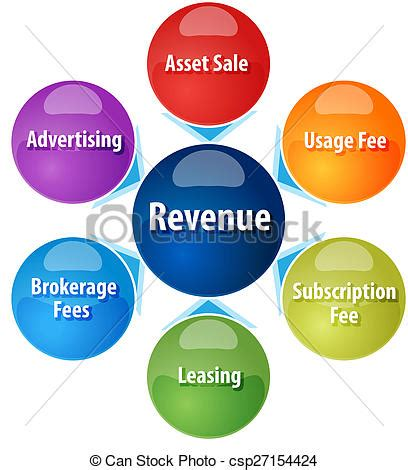 4 Revenue Models & Examples for Small Businesses