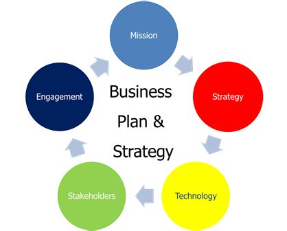 Revenue models business plan
